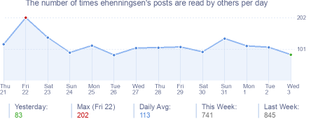 How many times ehenningsen's posts are read daily