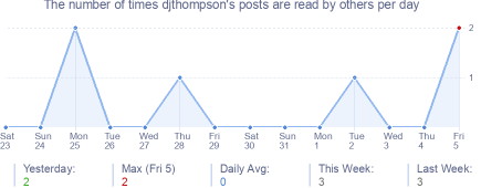 How many times djthompson's posts are read daily