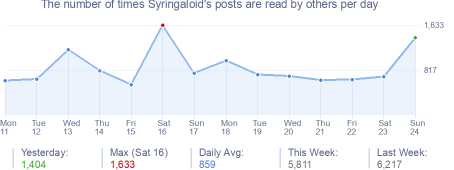 How many times Syringaloid's posts are read daily