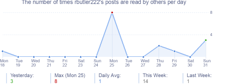 How many times rbutler222's posts are read daily