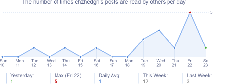 How many times chzhedgrl's posts are read daily