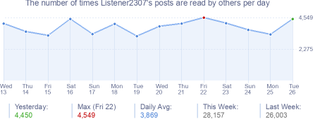 How many times Listener2307's posts are read daily