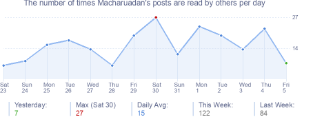 How many times Macharuadan's posts are read daily