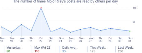 How many times Mojo Riley's posts are read daily