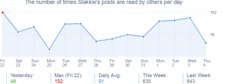 How many times Slakkie's posts are read daily