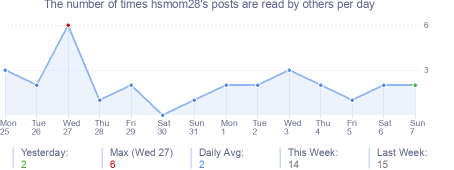 How many times hsmom28's posts are read daily