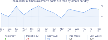 How many times slaleman's posts are read daily