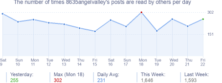 How many times 8635angelvalley's posts are read daily
