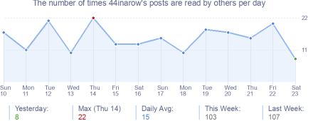 How many times 44inarow's posts are read daily
