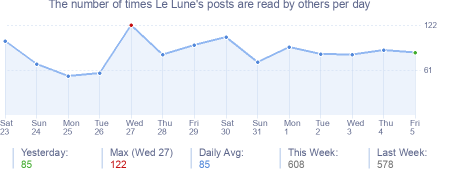 How many times Le Lune's posts are read daily