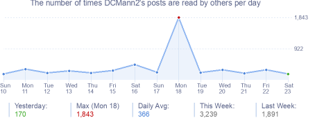 How many times DCMann2's posts are read daily