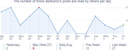 How many times danbomo's posts are read daily