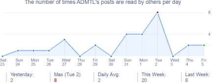 How many times ADMTL's posts are read daily