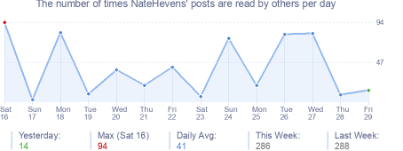 How many times NateHevens's posts are read daily