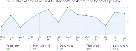 How many times Focused Husbandad's posts are read daily