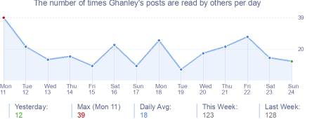 How many times Ghanley's posts are read daily