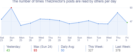 How many times TheDirector's posts are read daily
