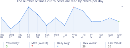 How many times cut3's posts are read daily