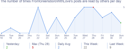 How many times FromGreensboroWithLove's posts are read daily
