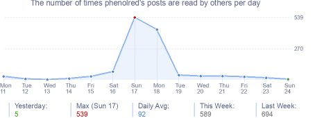 How many times phenolred's posts are read daily