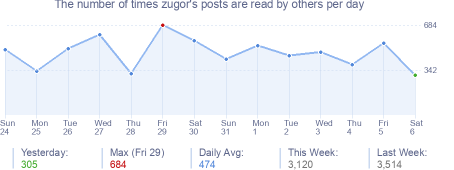 How many times zugor's posts are read daily