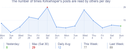 How many times Kirkwhisper's posts are read daily