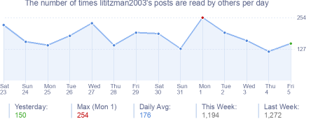 How many times lititzman2003's posts are read daily