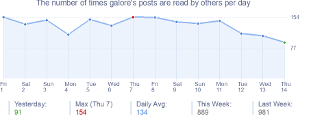 How many times galore's posts are read daily