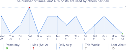 How many times iam143's posts are read daily