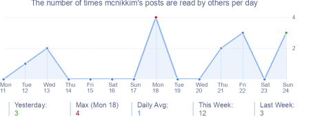 How many times mcnikkim's posts are read daily