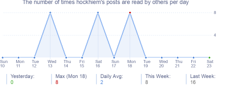 How many times hockhiem's posts are read daily