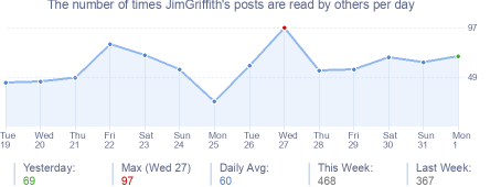 How many times JimGriffith's posts are read daily