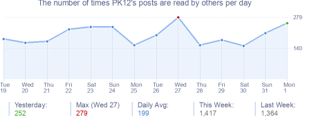 How many times PK12's posts are read daily