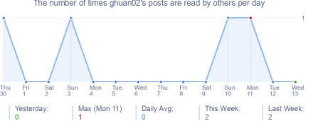 How many times ghuan02's posts are read daily