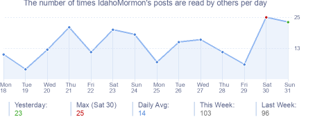 How many times IdahoMormon's posts are read daily