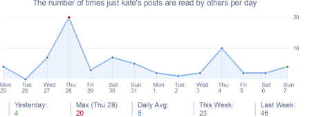 How many times just kate's posts are read daily