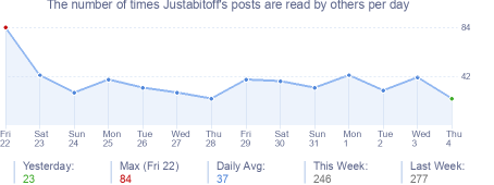 How many times Justabitoff's posts are read daily