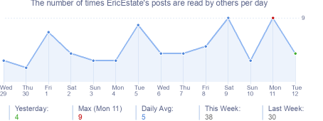 How many times EricEstate's posts are read daily