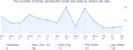 How many times ZacharyB's posts are read daily
