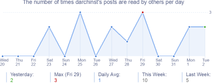 How many times darchinst's posts are read daily