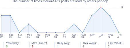 How many times mario4117's posts are read daily