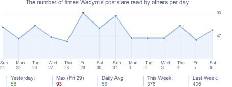 How many times Wadym's posts are read daily