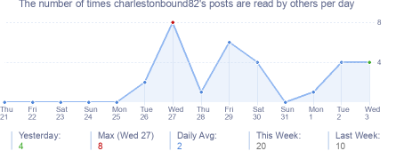 How many times charlestonbound82's posts are read daily