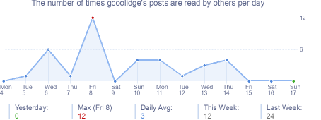 How many times gcoolidge's posts are read daily