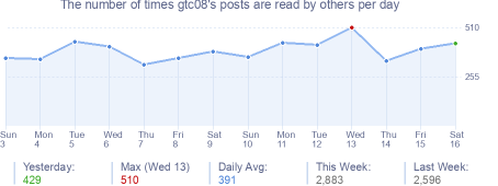 How many times gtc08's posts are read daily