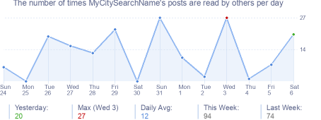 How many times MyCitySearchName's posts are read daily