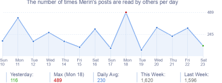 How many times Merin's posts are read daily