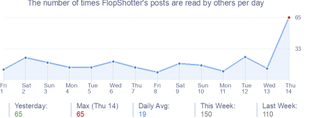 How many times FlopShotter's posts are read daily