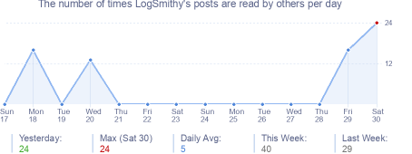 How many times LogSmithy's posts are read daily