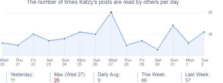 How many times Katzy's posts are read daily